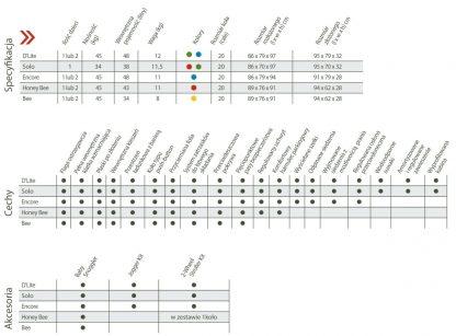 Tabela porównawcza przyczepek Burley